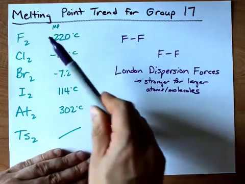 Melting Point Trend for Group 17 (Halogens, F2, Cl2, Br2, I2)