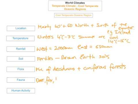 Temperate Climate - Cool Temperate Oceanic Regions
