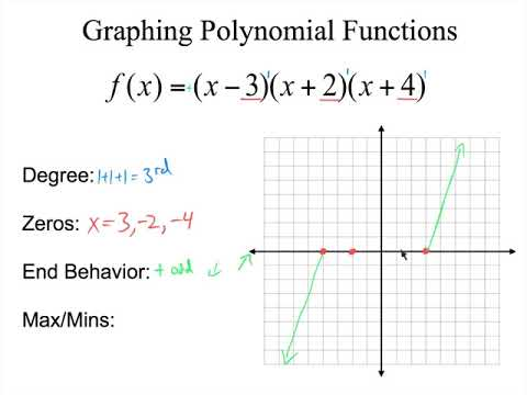Graphing Polynomials In Factored Form Youtube