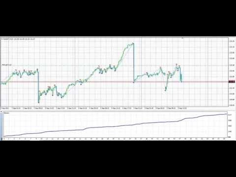 Прибыльная стратегия forex - stoch macd банк внеш эконом финанс