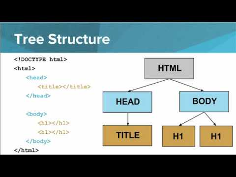 Structure Of An HTML Page