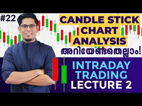 What is Candlestick Chart? Types of Candles Explained | Intraday Technical Analysis Basics Malayalam