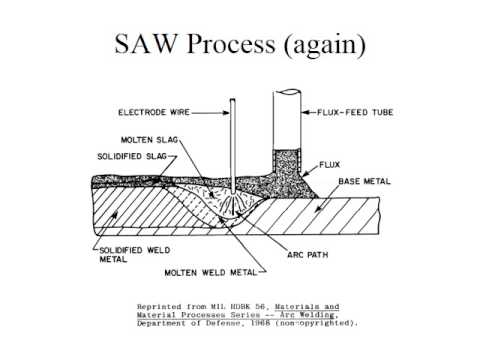 thesis on submerged arc welding The use of statistical modelling in welding  modelling in narrow gap submerged arc welding, phd thesis,  modelling in narrow gap submerged arc welding.