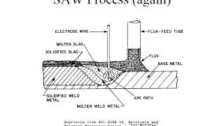 Submerged Arc Welding Process Overview 20AUG15
