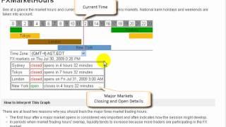 OANDA | How to Determine Forex Market Hours