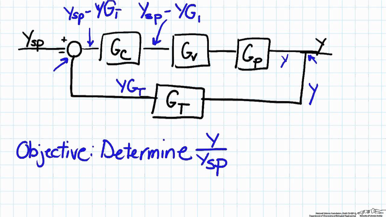 hight resolution of simple block diagram analysis