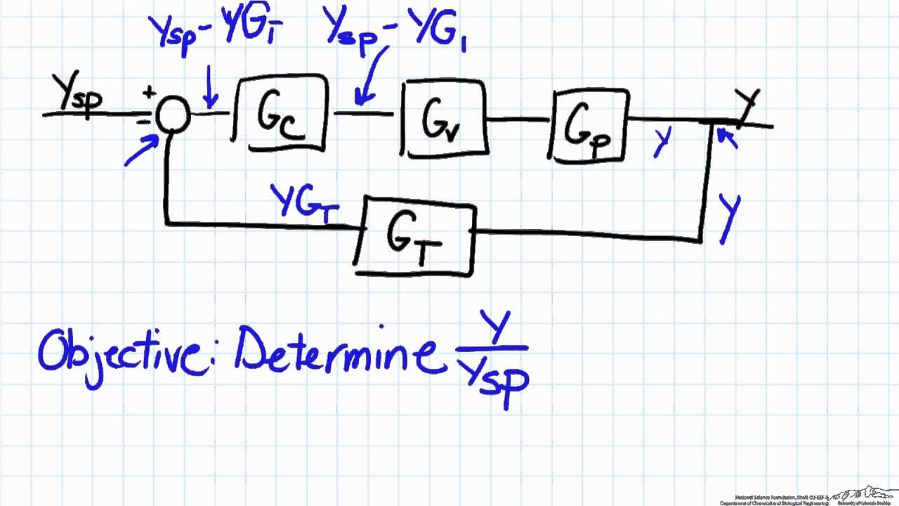 Simple Block Diagram Analysis  YouTube