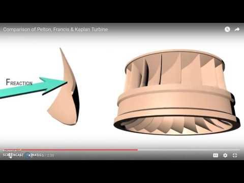 Comparision of Pelton, Francis, Kaplan Turbine