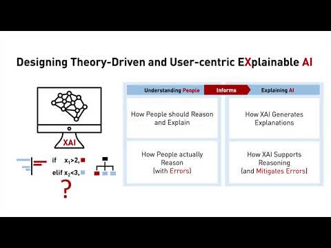 Designing Theory Driven User Centric Explainable AI