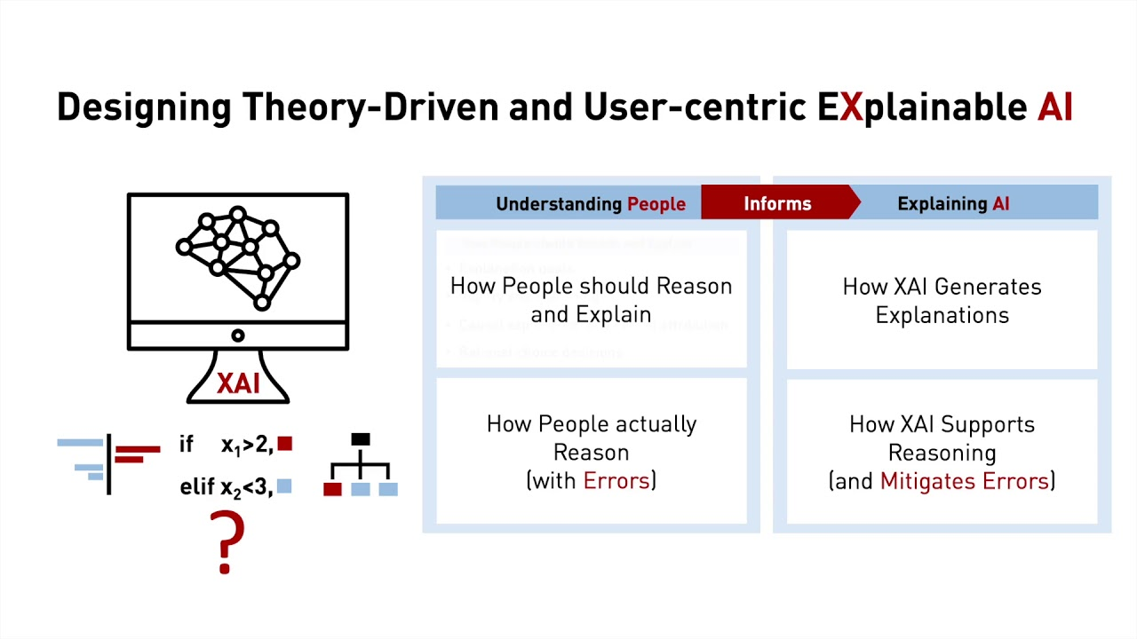 Designing Theory-Driven User-Centric Explainable AI