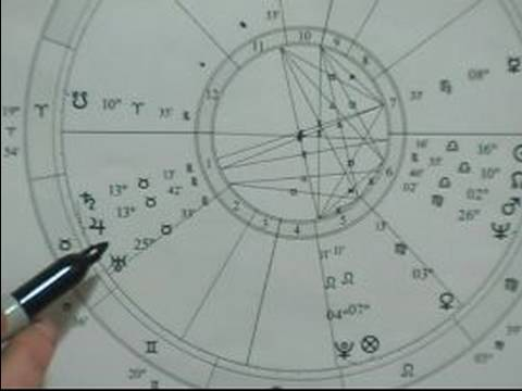 Guide to Astrology: Symbols, Chart & Houses : What Is an Astrology Wheel?