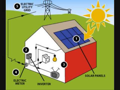 Solar Energy - Best Energy Source for the Philippines in 2020 - 2050
