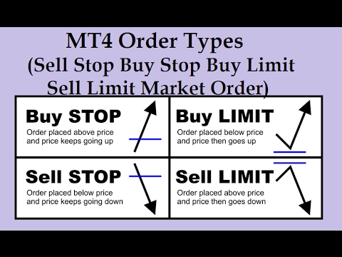 Sell stop sell limit forex