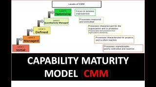 capability maturity model cmm in hindi