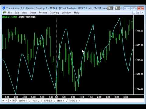 How to Trade with the TRIN Indicator - Emini-Watch.com