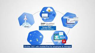 """Hrms consulting's sap successfactors qualified package """"hrms go employee central"""" provides the following benefits: - """"go"""" faster with cutting-edge technology..."""