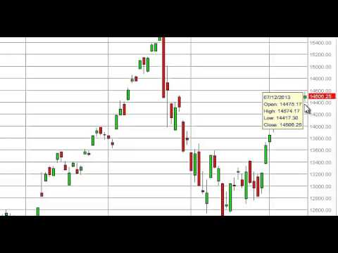 Nikkei Technical Analysis for July 16, 2013 by FXEmpire.com