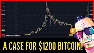 Bitcoin to $1200?! More Reasons Why Could See Such A Low-