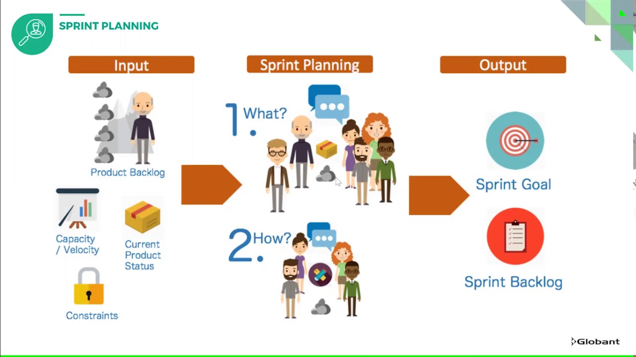 Image result for Plan sprint in SCRUM