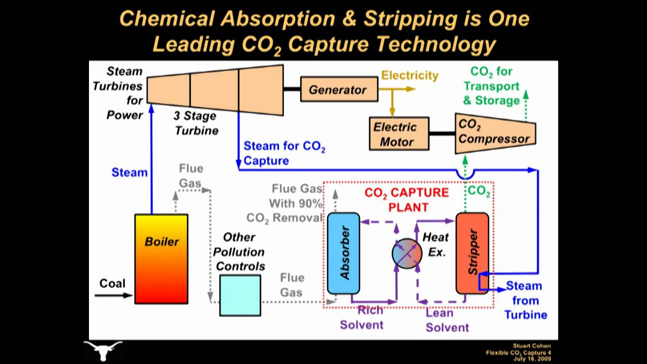 Flexible Operation of Carbon Dioxide  co2  Capture at CoalFired    Power    Plants Part 1  YouTube