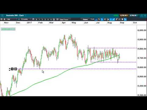Risk watch – gold and index levels