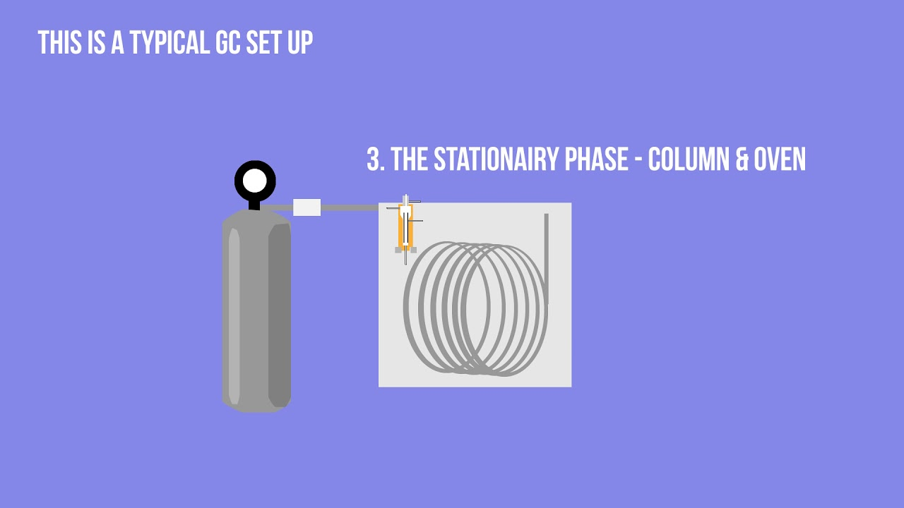 GC - Gas Chromatography - for beginners - Simple Animation HD