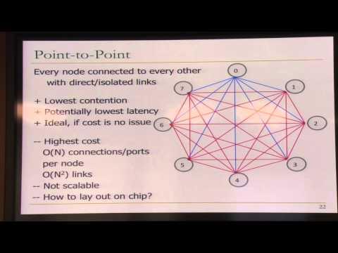 Lecture 33. Interconnection Networks - Carnegie Mellon - Computer Architecture 2015 - Onur Mutlu