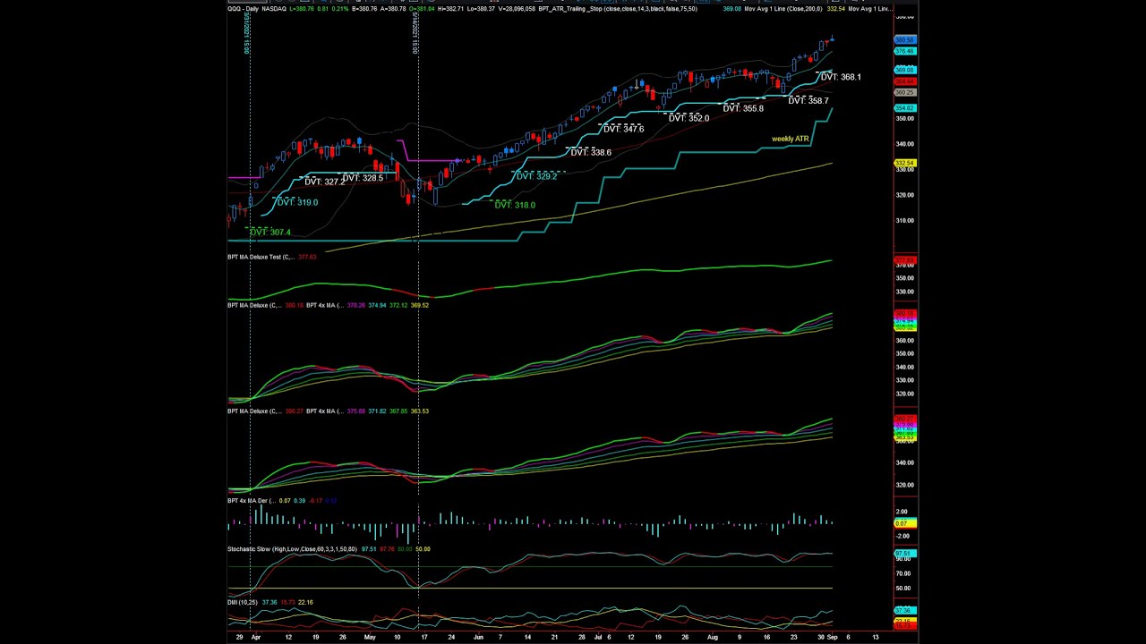 Stock Market Today (10/4/21): Nasdaq Spirals as Big Tech Sells Off