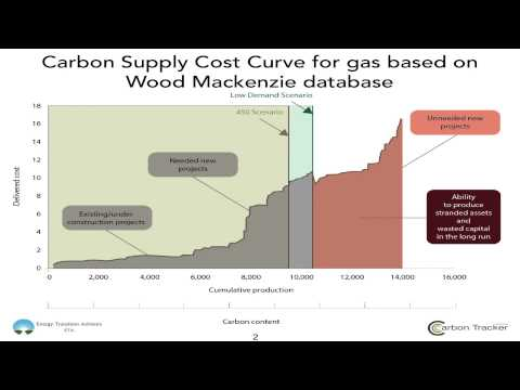 Carbon Supply Cost Curves: Gas - Launch Event July 2015