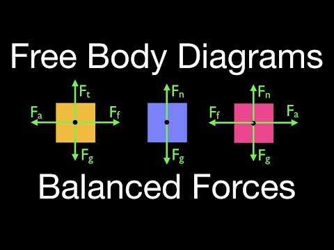 newton s 2nd law 16 of 21 drawing free body diagrams objects with