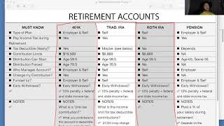 Learning about creating a 401k Plan, Traditional IRA Plan and an IRA Plan -  3/23/2020