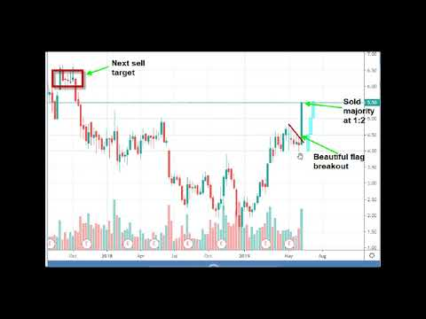 How to trade beautiful Bull Flag pattern