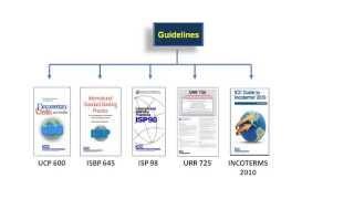 Methods of Trade Settlement   Letter of Credit