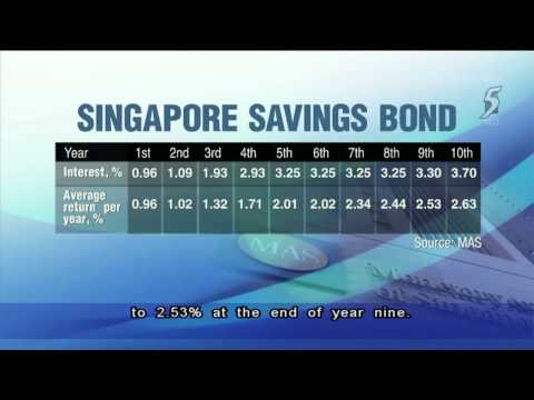 First Singapore Savings Bond to pay average 2.63% if held to 10th year   01Sep2015