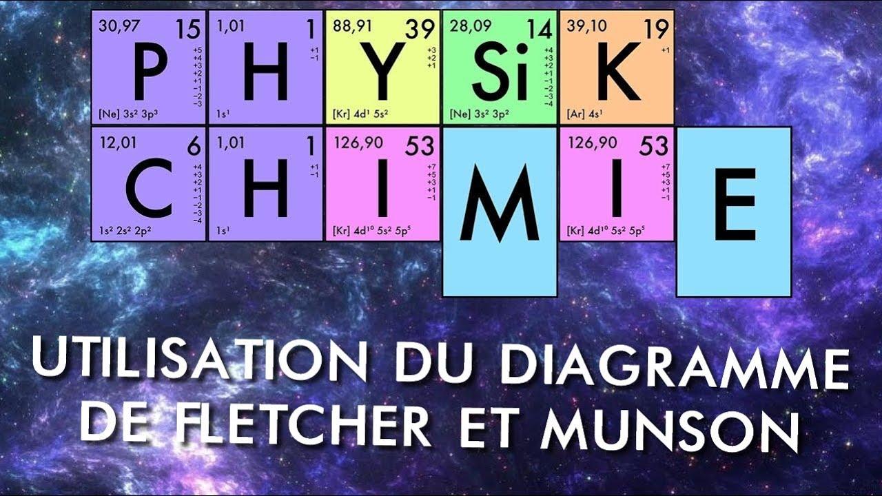 Physique-chimie - Ts - Utilisation Du Diagramme De Fletcher Et Munson