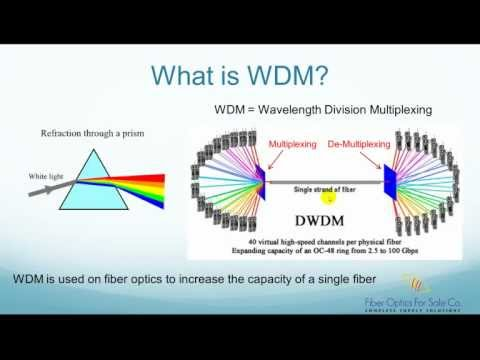 What is WDM (Wavelength Division Multiplexer)? - FO4SALE.COM