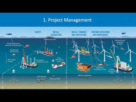 Webinar: An Offshore Wind Vessel and Other O&G Sector Opport