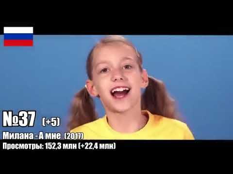 TOP 100 clips 2005-2020 by VIEWS | Russia, Ukraine, Belarus, Kazakhstan | Best songs and hits