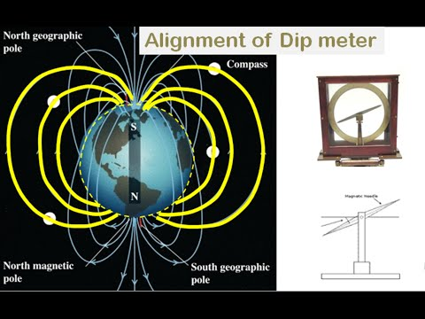 Declination and Angle of Dip