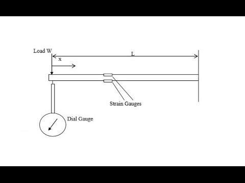 Cantilever Beam Experiment HWUDC Vlab