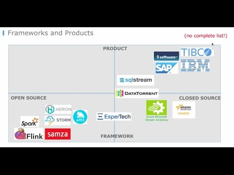 Streaming Analytics Comparison of Open Source Frameworks, Products, Cloud Services