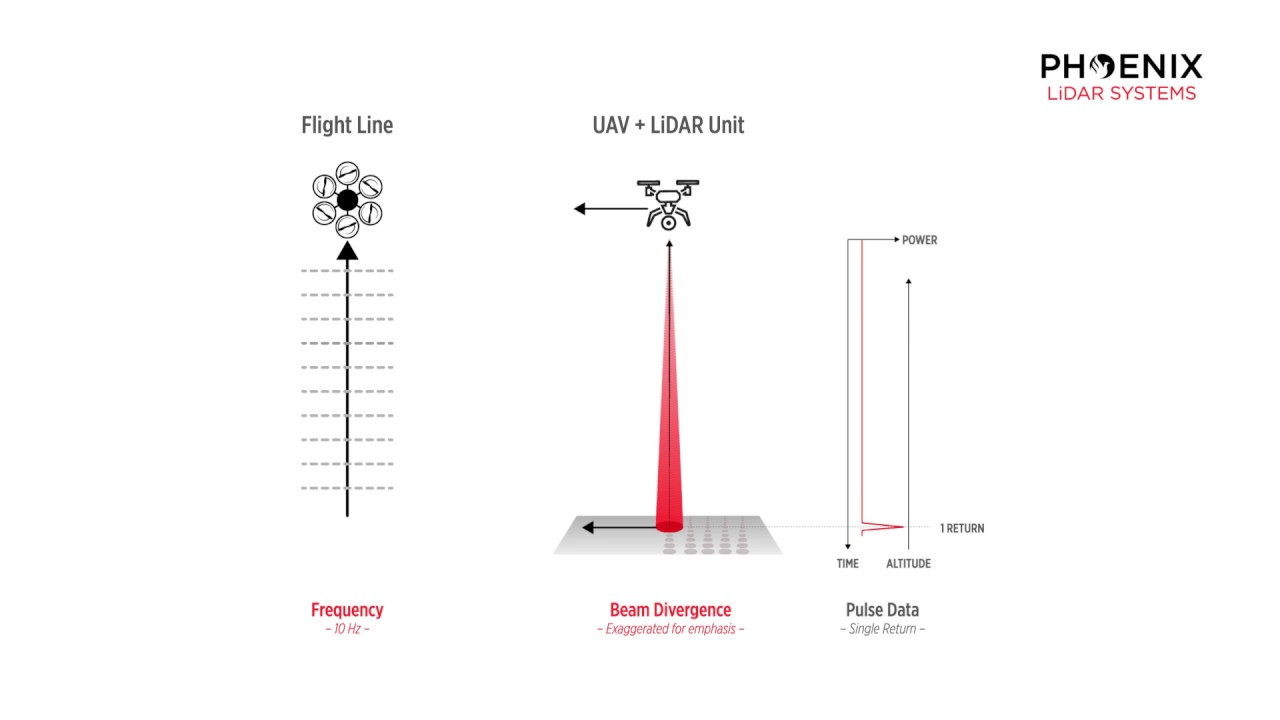 basics of lidar - how does lidar work