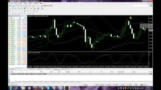How To Make 300+ Pips a Day Using Parbolic SAR Indicator-Forex daily trading system
