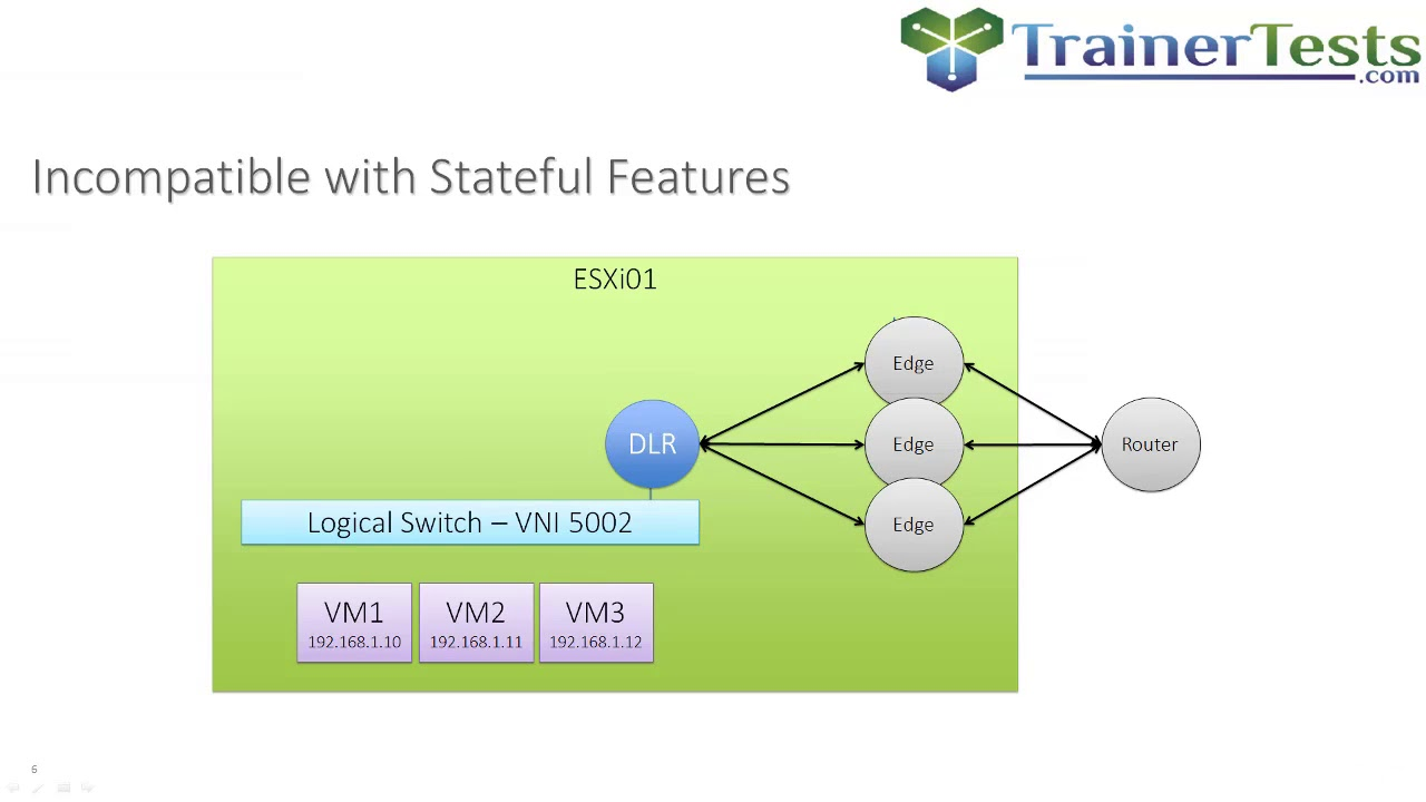 Clear and Simple VMware NSX 6 2 and vSphere Virtual Networks : NSX Edge ECMP