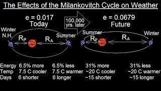 Astronomy - Ch. 2: Understanding the Night Sky (23 of 23) How Milankovitch Cycles Affect Weather
