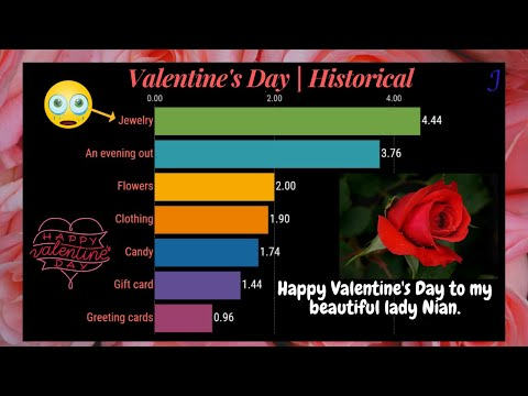 【WEer】Valentine's Day   Historical: gift trends and consumer spending   2010 to 2020