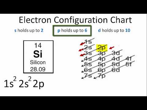 What is the electron configuration of silicon?