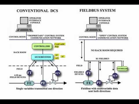 Outstanding Foundation Fieldbus Training Tutorial - YouTube