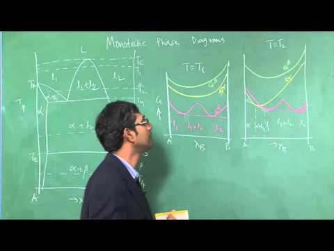Lecture 21 :  Free Energy Composition diagrams for Monotectic systems and Syntactic phase diagram