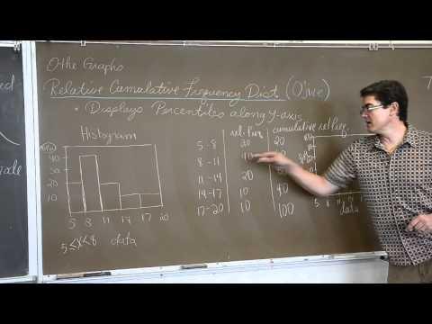 Distribution Shapes, Ogive Graphs, and Time Plots